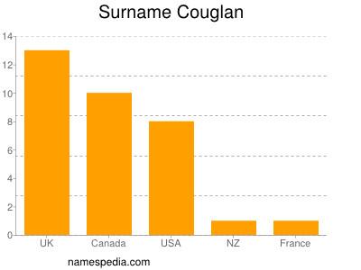 Surname Couglan