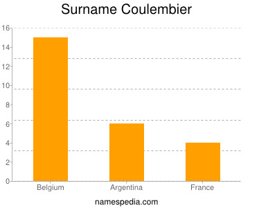 Surname Coulembier