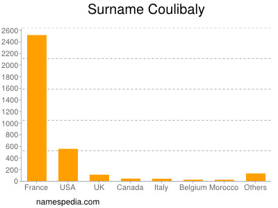 Surname Coulibaly