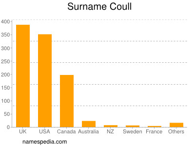 Surname Coull