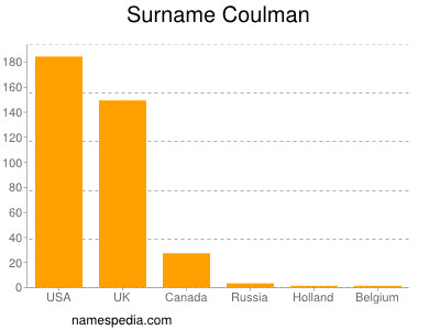 Surname Coulman