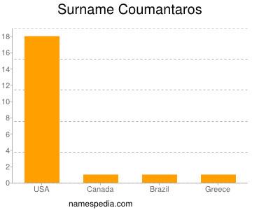 Surname Coumantaros