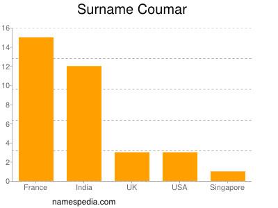 Surname Coumar