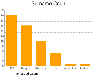 Surname Coun