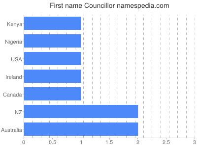 Given name Councillor
