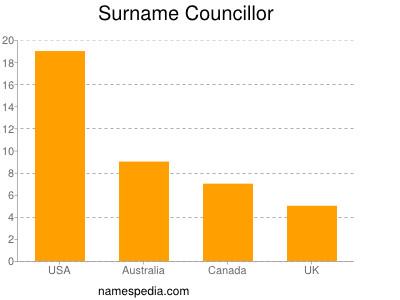 Surname Councillor