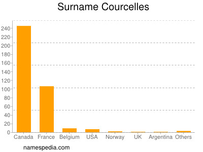 Surname Courcelles