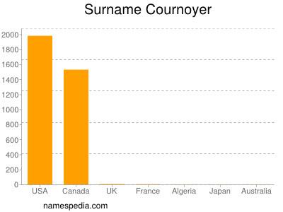 Surname Cournoyer
