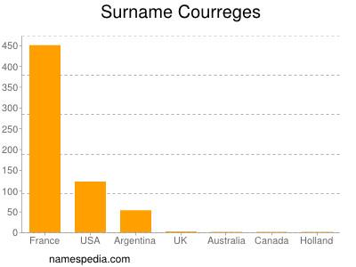 Surname Courreges