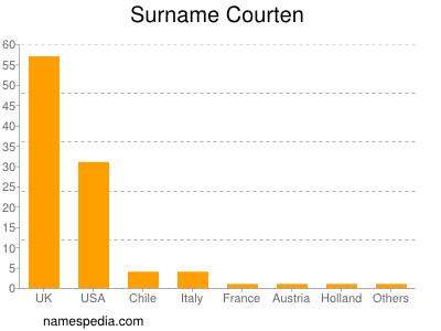 Surname Courten