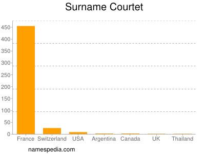 Surname Courtet