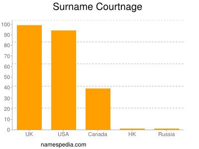 Surname Courtnage