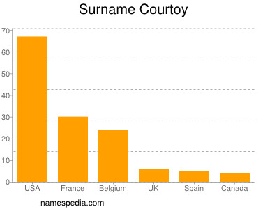 Surname Courtoy
