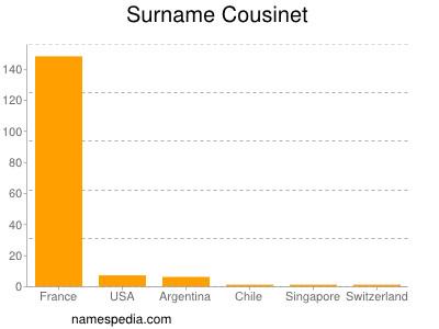 Surname Cousinet