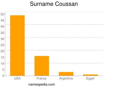 Surname Coussan