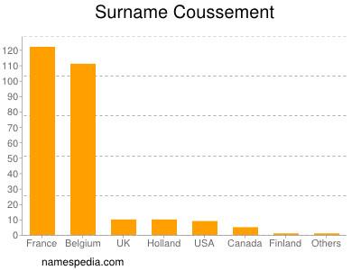 Surname Coussement