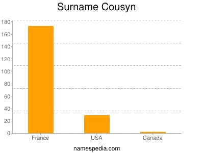 Surname Cousyn