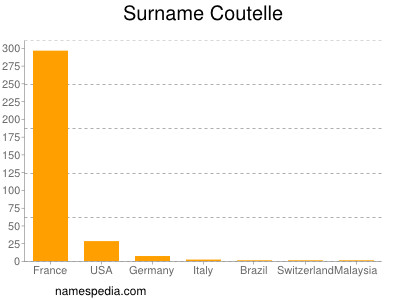 Surname Coutelle