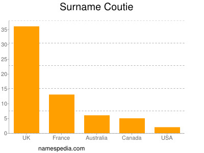 Surname Coutie