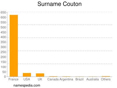 Surname Couton
