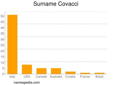 Surname Covacci