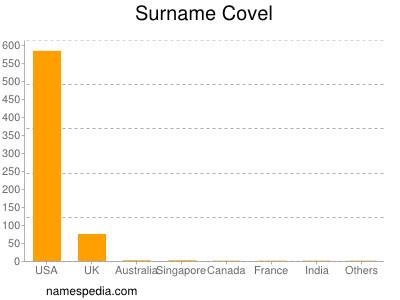 Surname Covel
