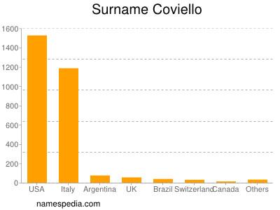 Surname Coviello