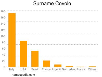 Surname Covolo