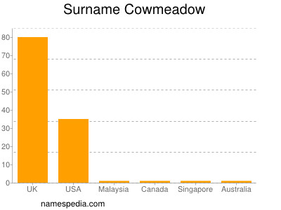 Surname Cowmeadow
