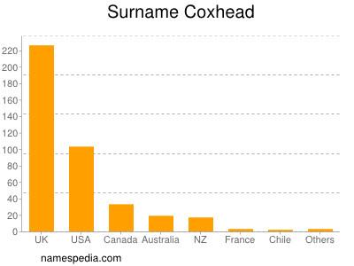 Surname Coxhead