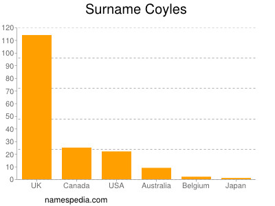 Surname Coyles