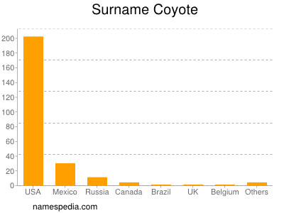 Surname Coyote