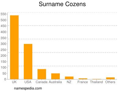 Surname Cozens