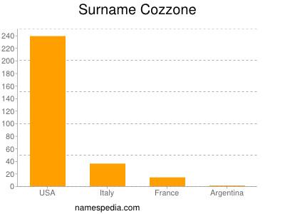 Surname Cozzone