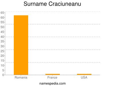 Surname Craciuneanu