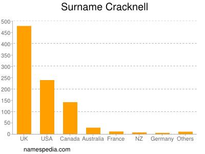 Surname Cracknell