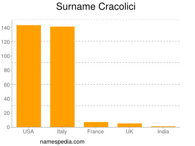 Surname Cracolici