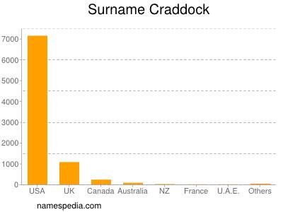 Surname Craddock