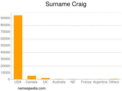 Surname Craig