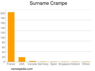 Surname Crampe