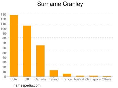 Surname Cranley