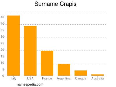 Surname Crapis