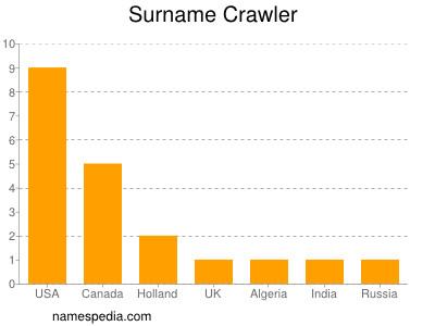 Surname Crawler