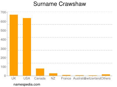 Surname Crawshaw