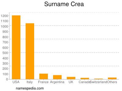 Surname Crea