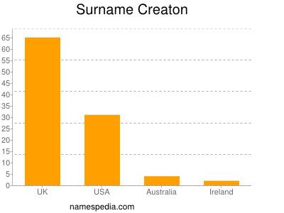 Surname Creaton