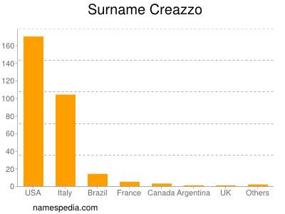 Surname Creazzo