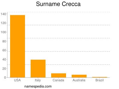 Surname Crecca