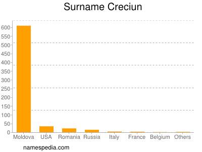 Surname Creciun