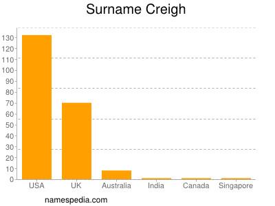 Surname Creigh